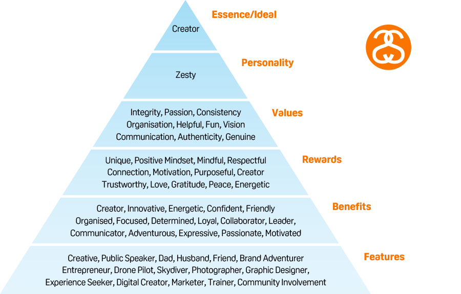 Zesty Shane Strudwick Brand Pyramid